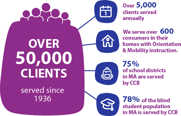 "On the left, a large purple icon reads ""Over 50,000 clients served since 1936."" Four nodes branch off with the following information: Over 5,000 clients served annually; We serve over 600 consumers in their homes with orientation & mobility instruction; 75% of school districts in MA are served by CCB; 78% of the blind student population in MA is served by CCB."